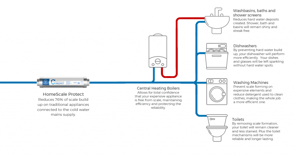 HomeScale Protect with a combination boiler